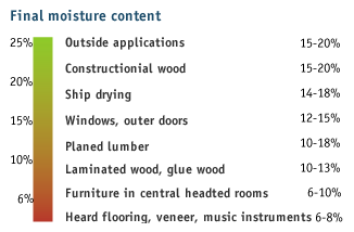 wood_drying_1